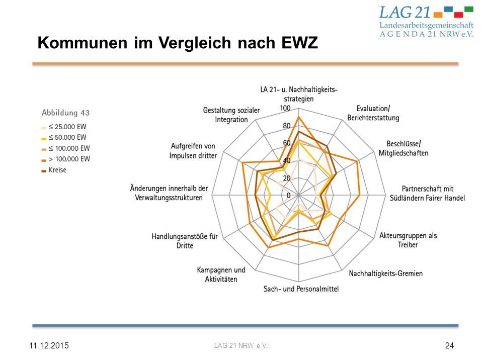 Kommunen im Vergleich nach EWZ