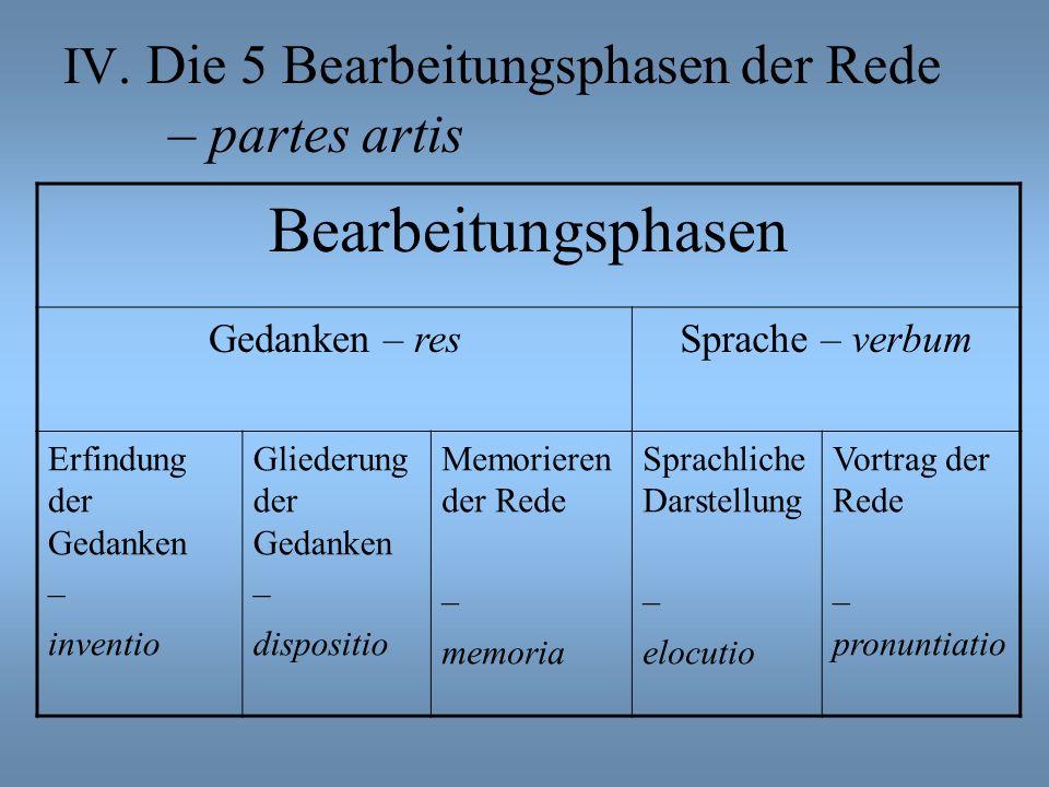 IV. Die 5 Bearbeitungsphasen der Rede – partes artis