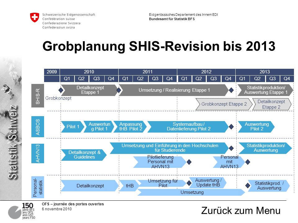 Grobplanung SHIS-Revision bis 2013
