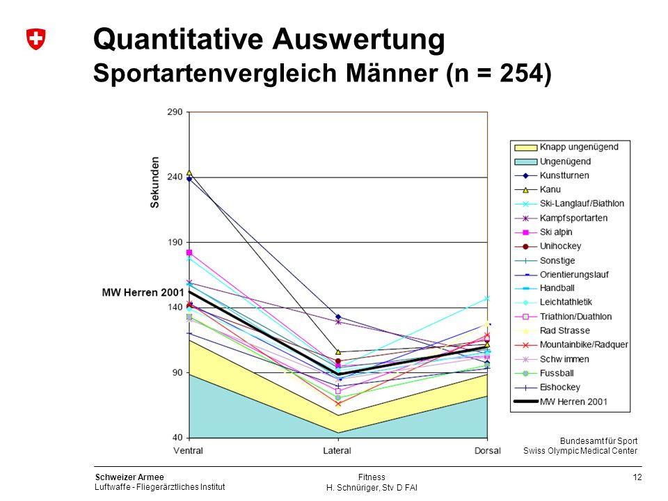 Quantitative Auswertung Sportartenvergleich Männer (n = 254)