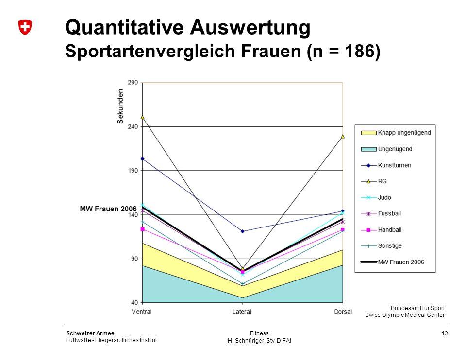 Quantitative Auswertung Sportartenvergleich Frauen (n = 186)