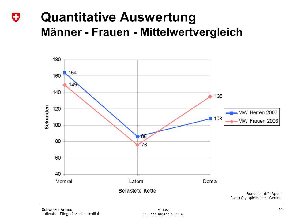 Quantitative Auswertung Männer - Frauen - Mittelwertvergleich