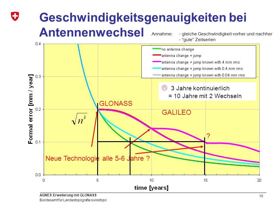 Geschwindigkeitsgenauigkeiten bei Antennenwechsel