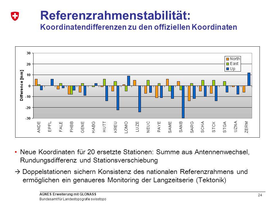 Referenzrahmenstabilität: Koordinatendifferenzen zu den offiziellen Koordinaten