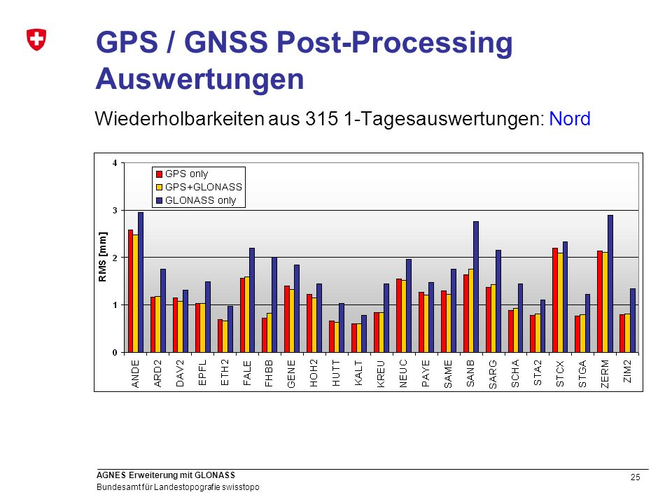 GPS / GNSS Post-Processing Auswertungen