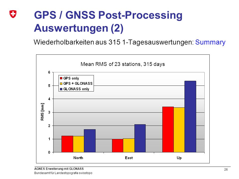 GPS / GNSS Post-Processing Auswertungen (2)