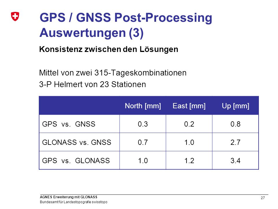 GPS / GNSS Post-Processing Auswertungen (3)