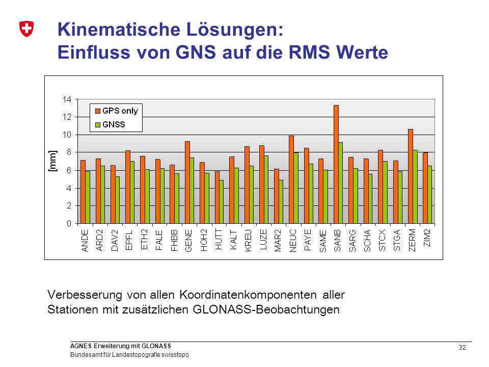 Kinematische Lösungen: Einfluss von GNS auf die RMS Werte