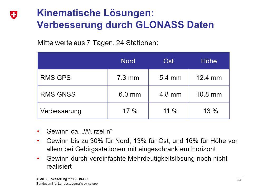 Kinematische Lösungen: Verbesserung durch GLONASS Daten