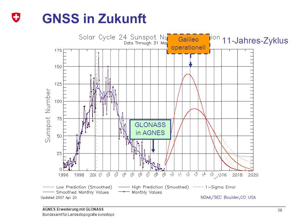 GNSS in Zukunft Galileo operationell 11-Jahres-Zyklus GLONASS in AGNES