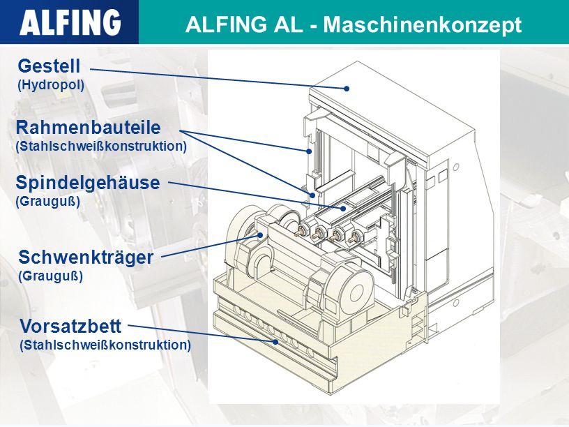 ALFING AL - Maschinenkonzept