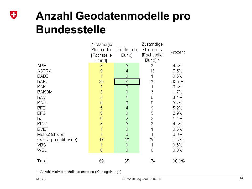 Anzahl Geodatenmodelle pro Bundesstelle