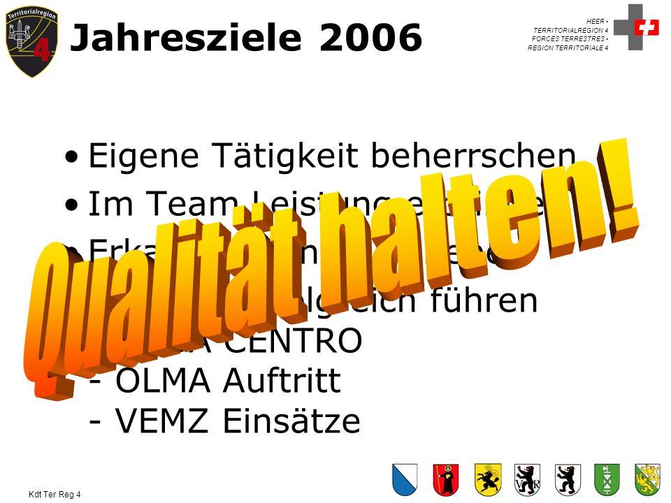 Jahresziele 2006 Eigene Tätigkeit beherrschen