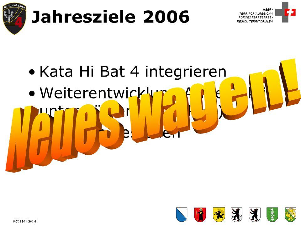 Jahresziele 2006 Kata Hi Bat 4 integrieren