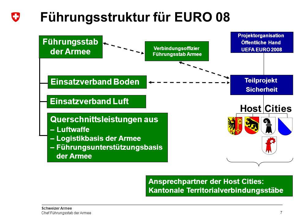 Führungsstruktur für EURO 08