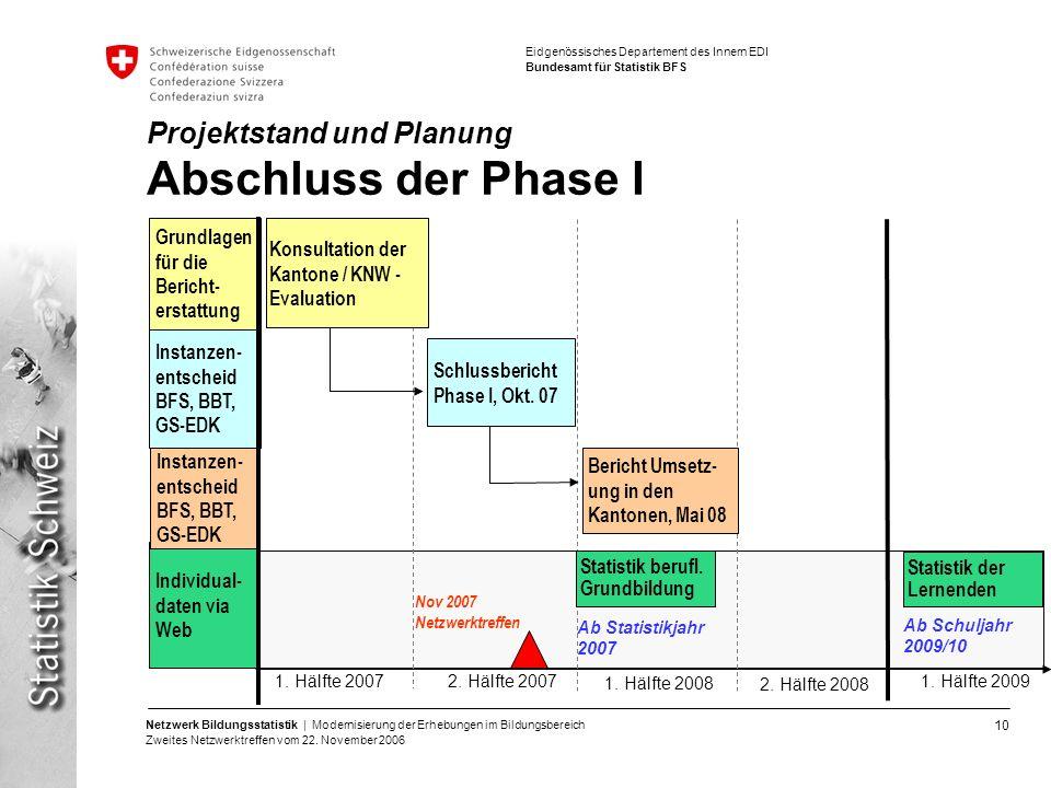 Projektstand und Planung Abschluss der Phase I