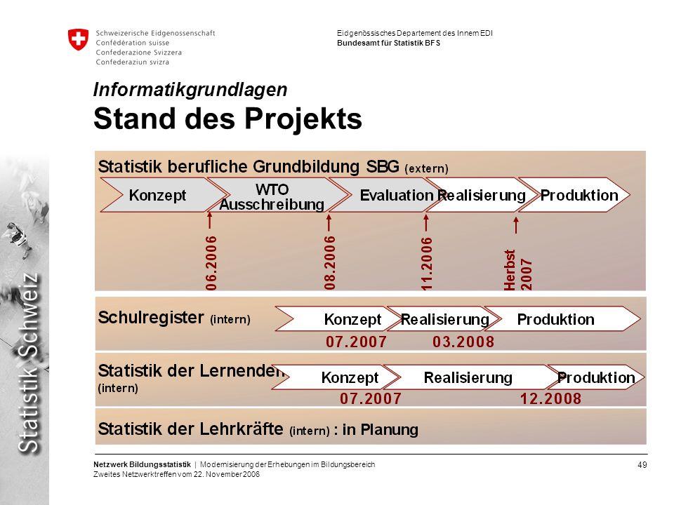 Informatikgrundlagen Stand des Projekts