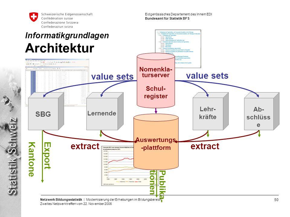 Informatikgrundlagen Architektur