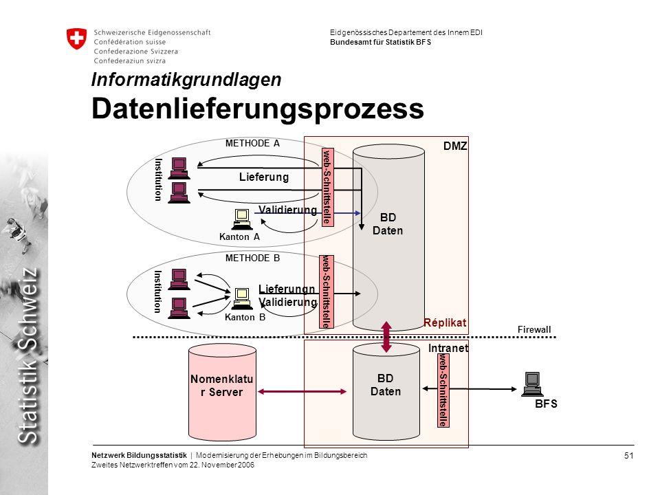 Informatikgrundlagen Datenlieferungsprozess