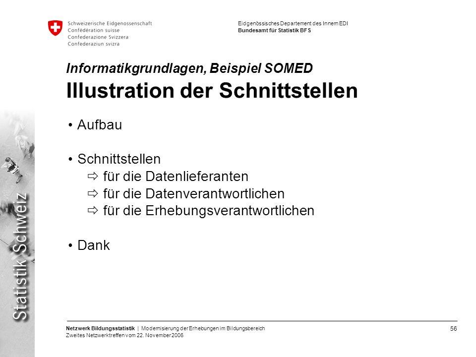 Informatikgrundlagen, Beispiel SOMED Illustration der Schnittstellen