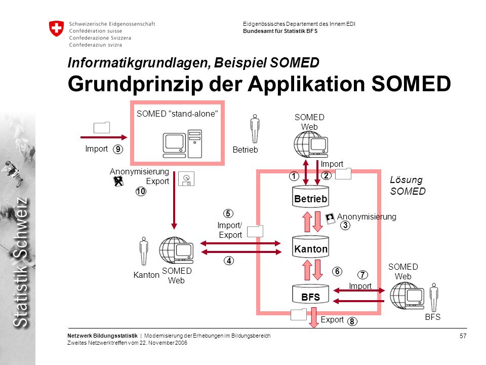 Informatikgrundlagen, Beispiel SOMED Grundprinzip der Applikation SOMED