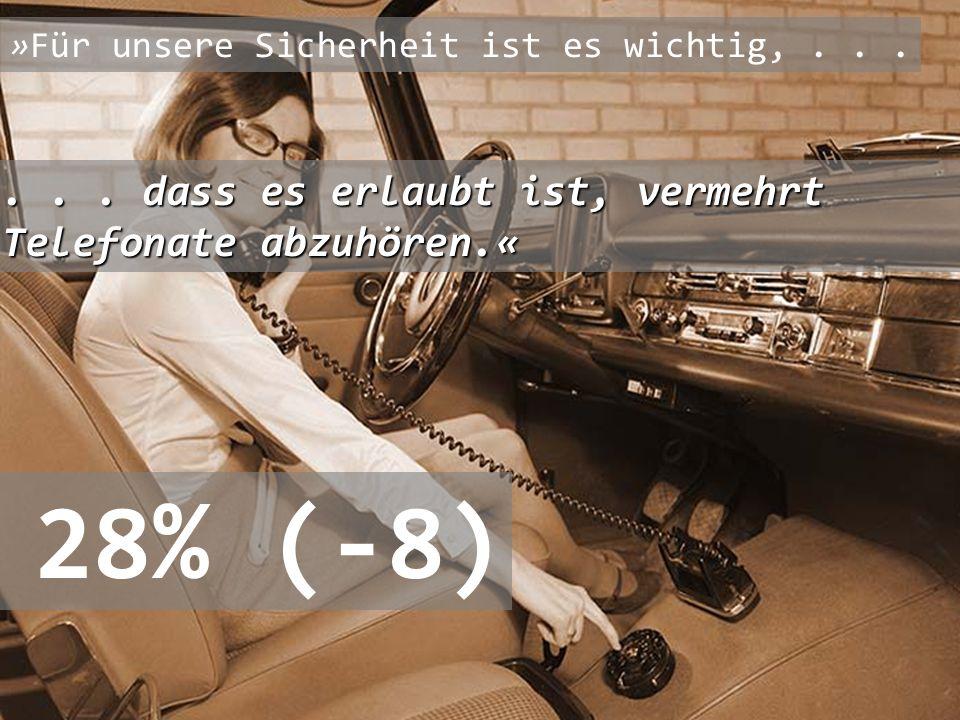 28% (-8) . . . dass es erlaubt ist, vermehrt Telefonate abzuhören.«