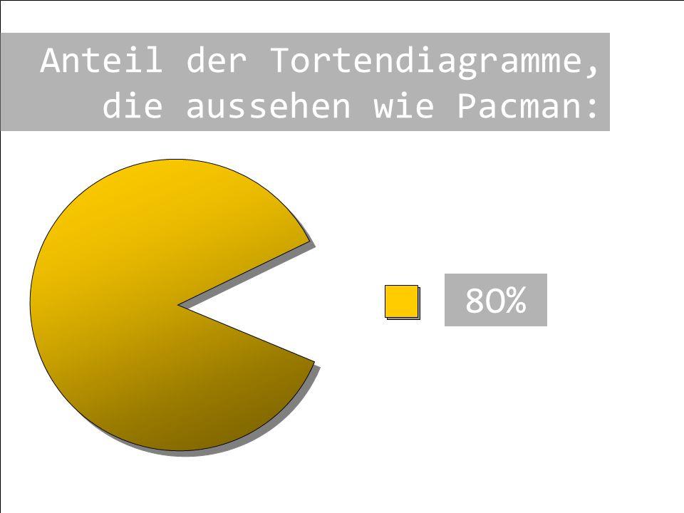 Anteil der Tortendiagramme, die aussehen wie Pacman: