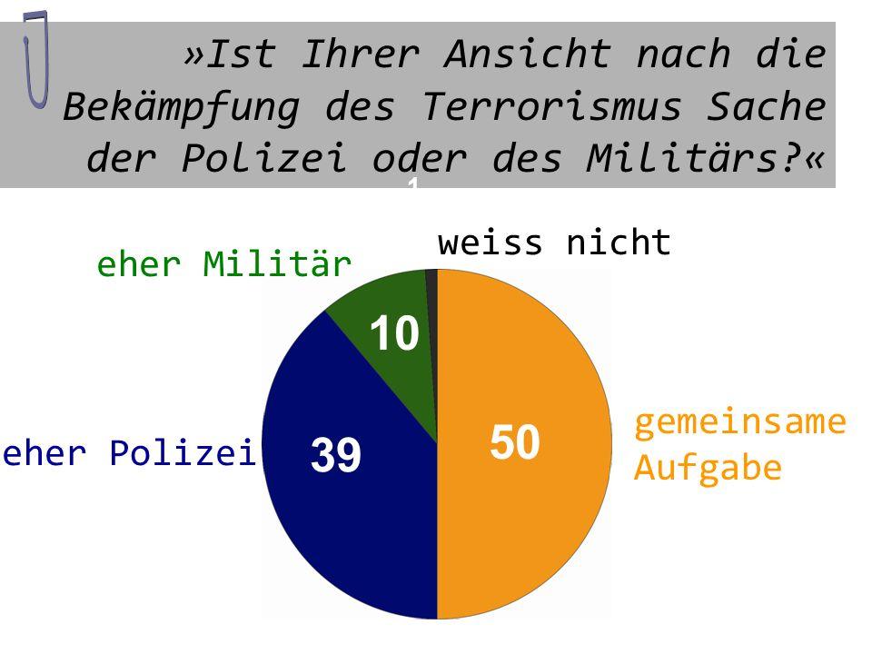 »Ist Ihrer Ansicht nach die Bekämpfung des Terrorismus Sache der Polizei oder des Militärs «