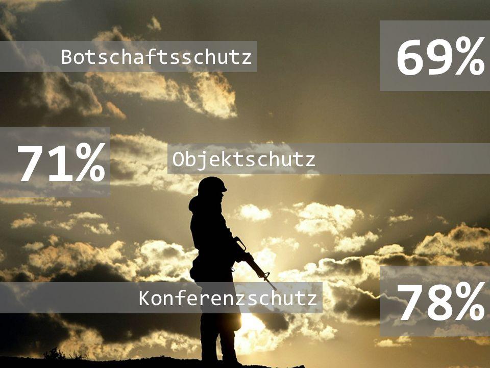 69% Botschaftsschutz 71% Objektschutz 78% Konferenzschutz