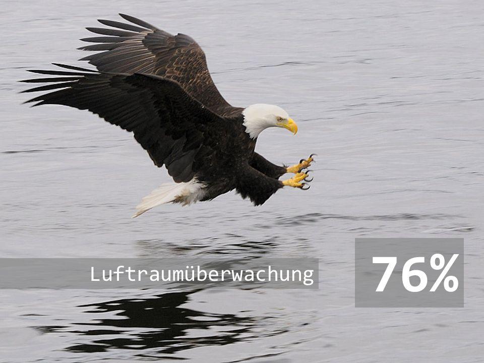 76% Luftraumüberwachung