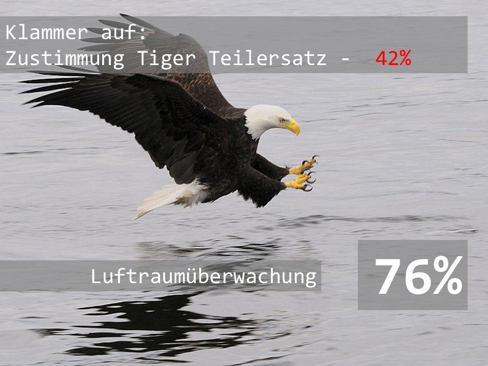 Klammer auf: Zustimmung Tiger Teilersatz - 42%