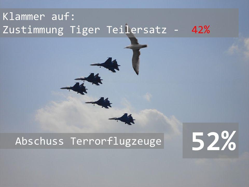 52% Klammer auf: Zustimmung Tiger Teilersatz - 42%