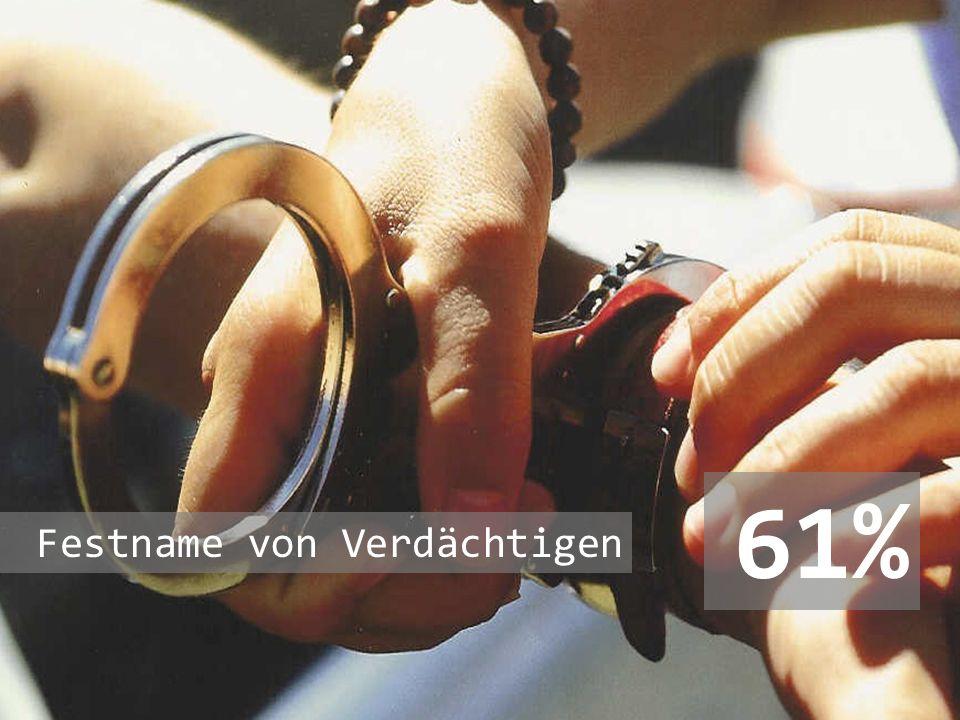 61% Festname von Verdächtigen