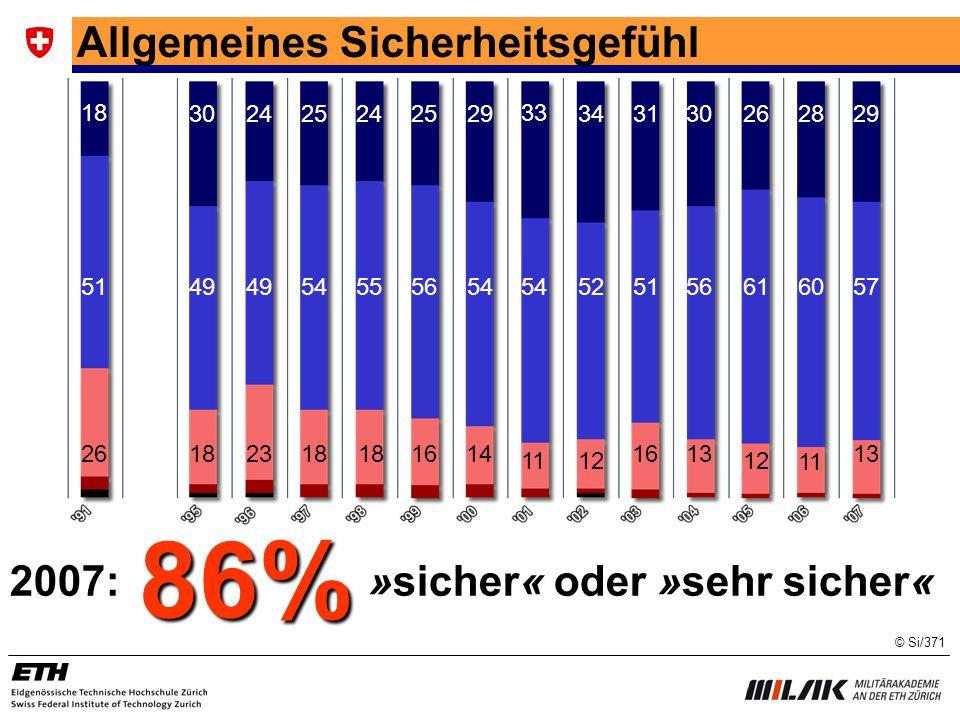 86% Allgemeines Sicherheitsgefühl 2007: »sicher« oder »sehr sicher« 18