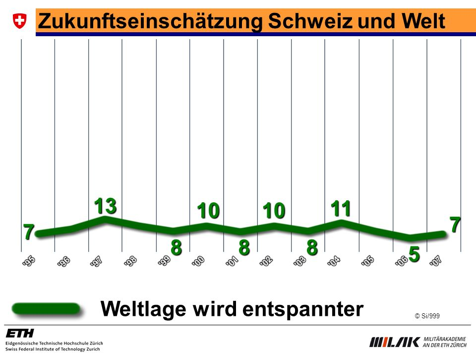Zukunftseinschätzung Schweiz und Welt
