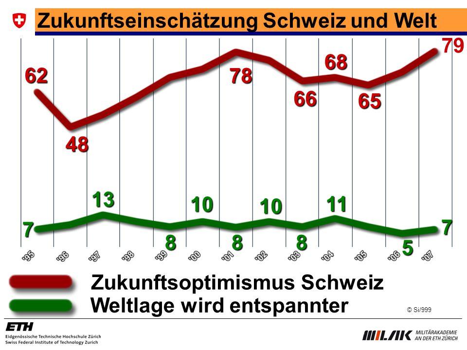 Zukunftseinschätzung Schweiz und Welt 79 68 62 78 66 65