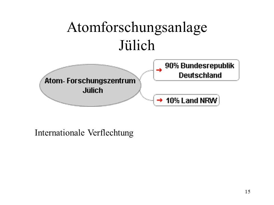 Atomforschungsanlage Jülich