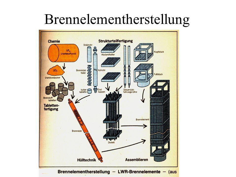 Brennelementherstellung