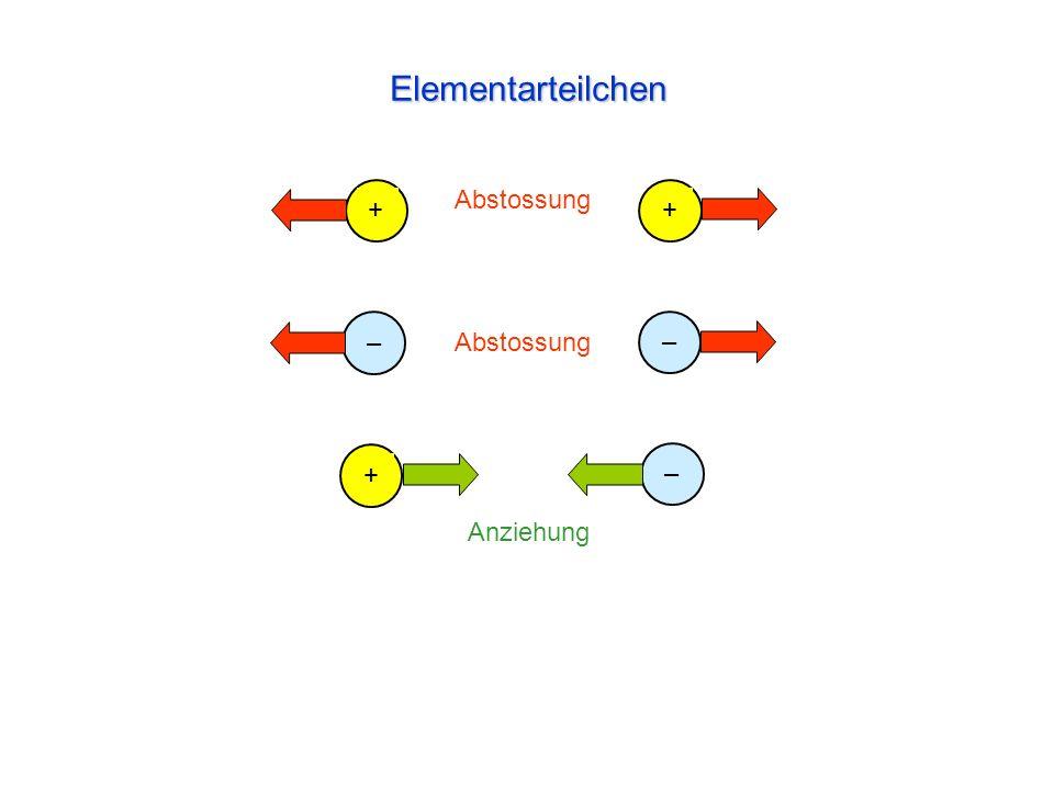 Elementarteilchen + Abstossung Anziehung + – – + –
