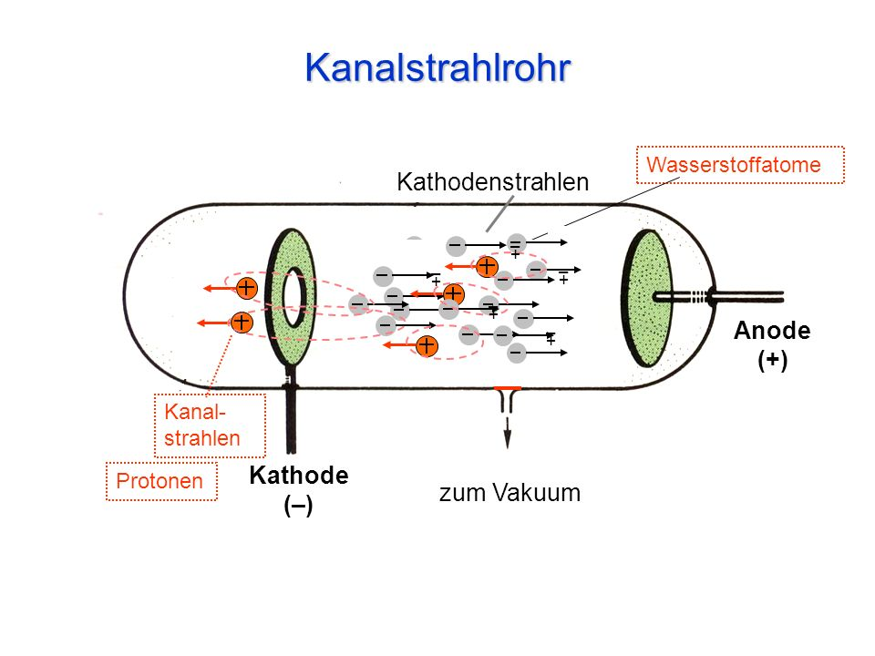 Kanalstrahlrohr Kathodenstrahlen Anode (+) Kathode (–) zum Vakuum