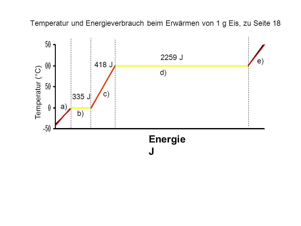 Temperatur und Energieverbrauch beim Erwärmen von 1 g Eis, zu Seite 18