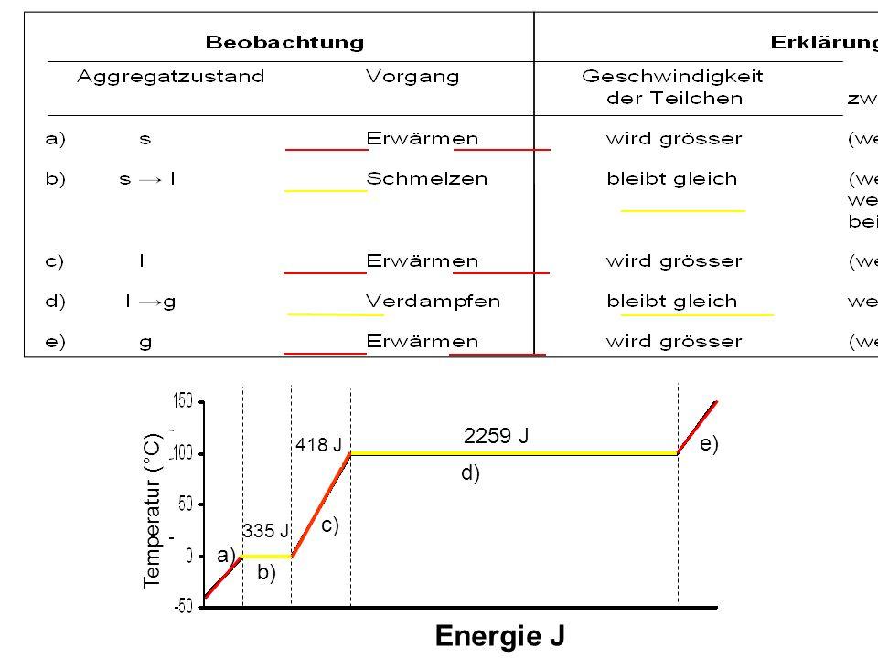 2259 J 418 J e) 418 J d) Temperatur (°C) 335 J c) a) b) Energie J