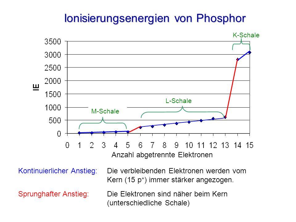 Ionisierungsenergien von Phosphor
