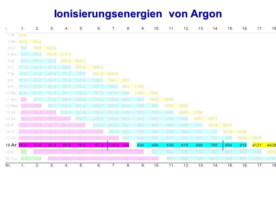 Ionisierungsenergien von Argon