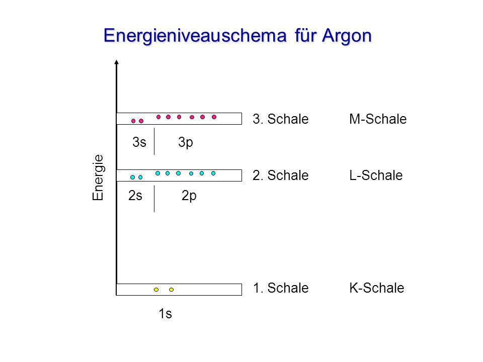 Energieniveauschema für Argon