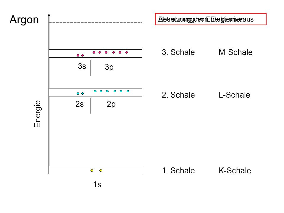 Argon 3. Schale M-Schale 2. Schale L-Schale 1. Schale K-Schale 3s 3p