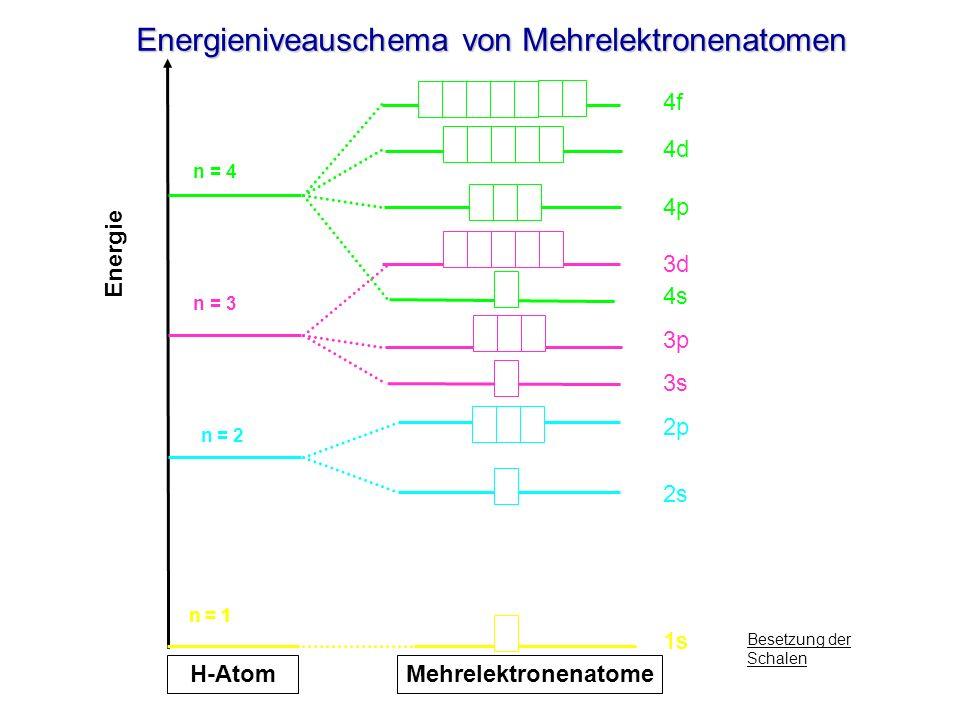Energieniveauschema von Mehrelektronenatomen