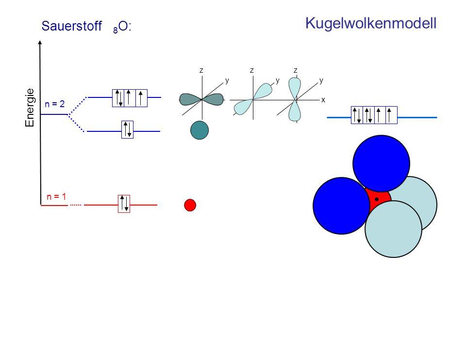 Sauerstoff 8O: Kugelwolkenmodell z y z y z y x n = 2 Energie n = 1