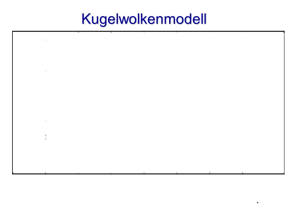 Kugelwolkenmodell I II III IV V VI VII VIII H He Li Be B C N O F Ne Na