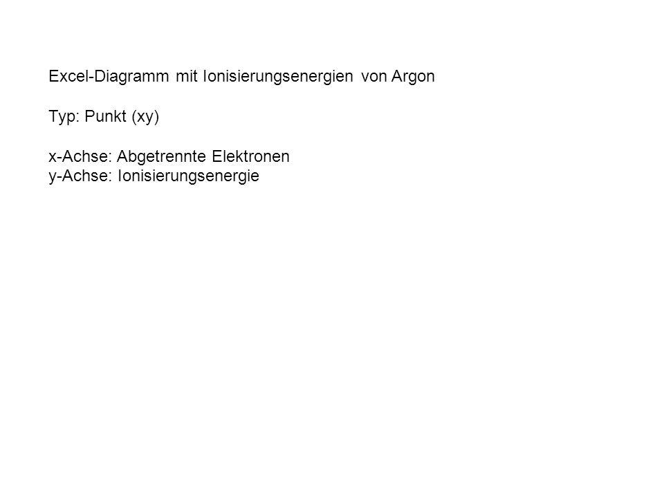 Excel-Diagramm mit Ionisierungsenergien von Argon